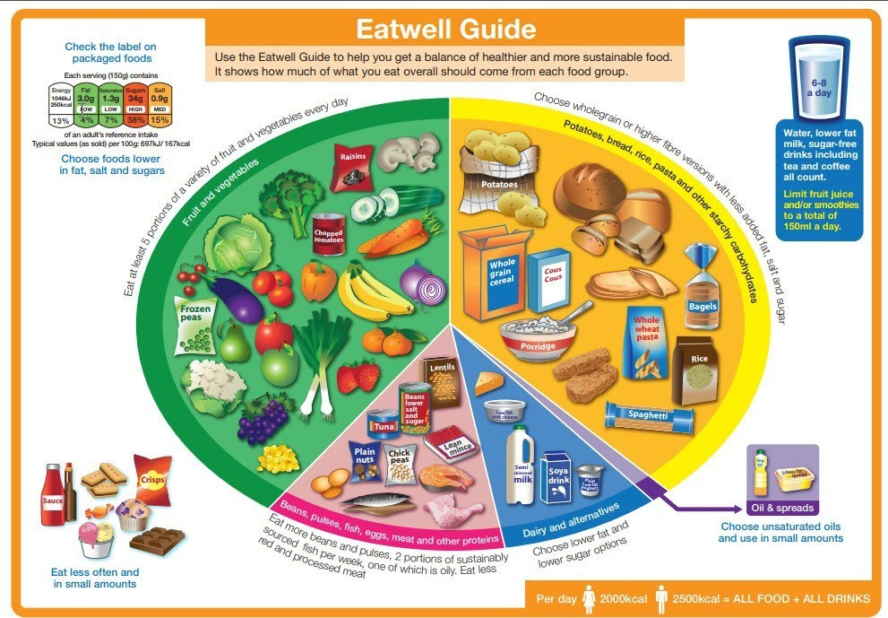 https://www.nhs.uk/live-well/eat-well/the-eatwell-guide/